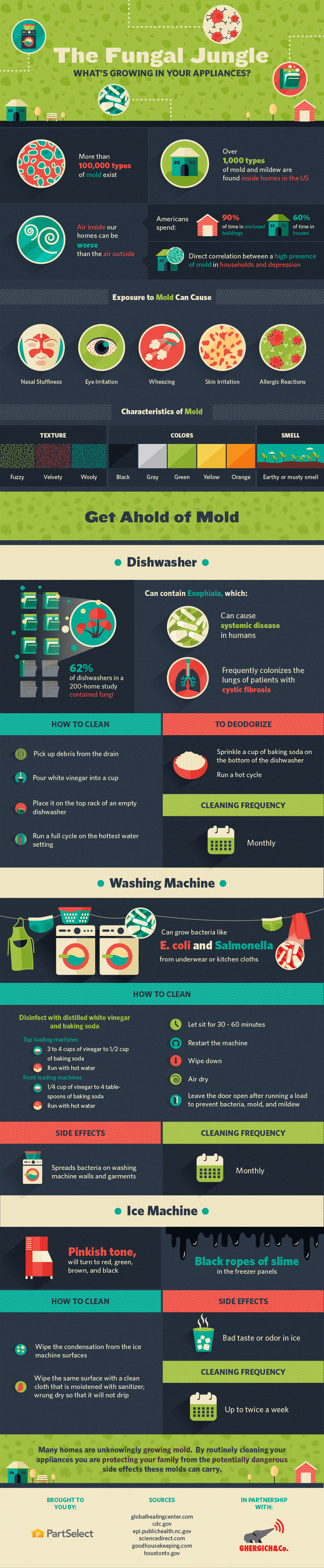 how to clean ice maker machine
