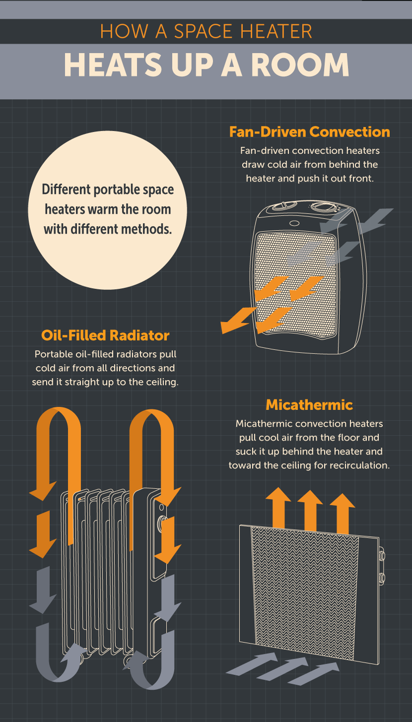 How it Heats - Space Heater Buying Guide