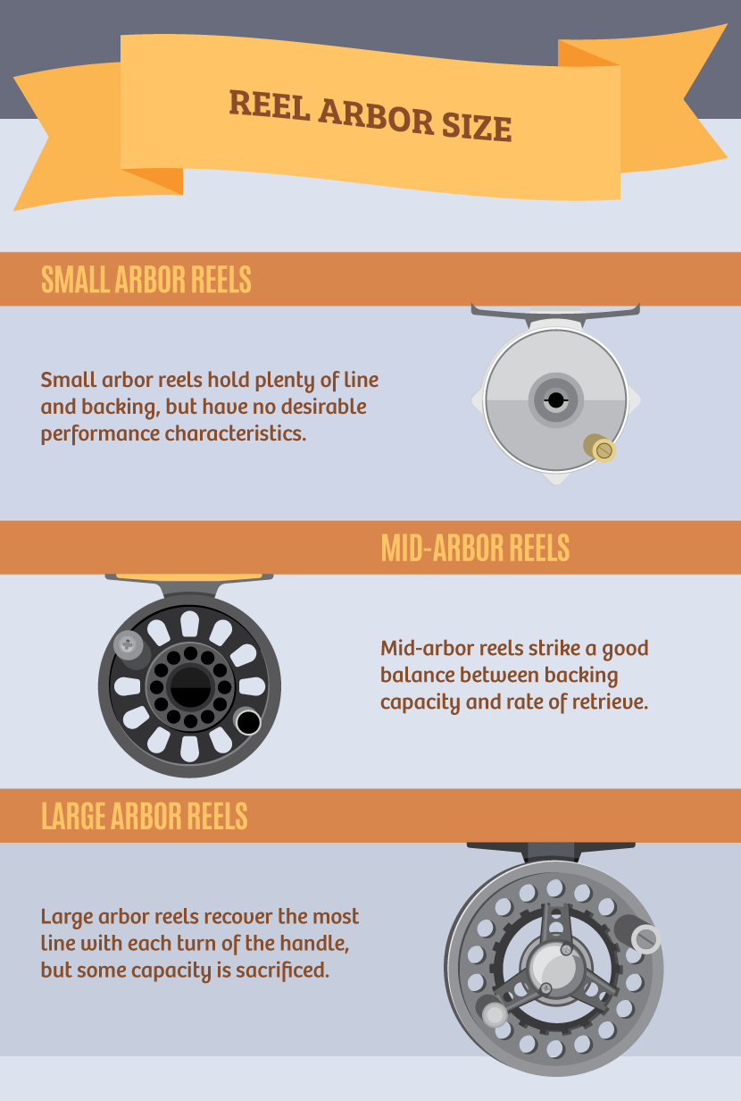 Reel Arbor Size - Choosing the Right Fly Fishing Outfit