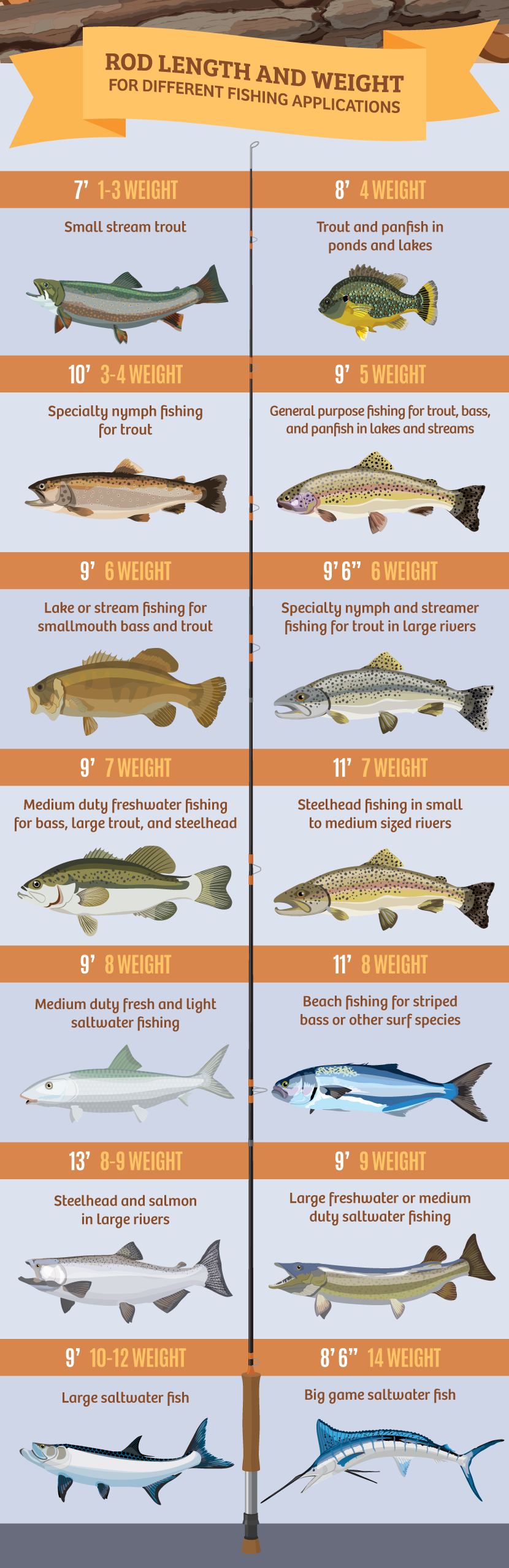 Rod Length and Weight by Fishing Application - Choosing the Right Fly Fishing Outfit